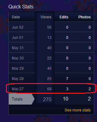 File:Siouxsiepedia Stats May 27th week.png