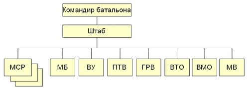 Batalion MSB RF