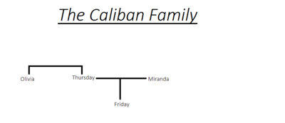 The Caliban Family