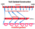 Twill garland construction.png