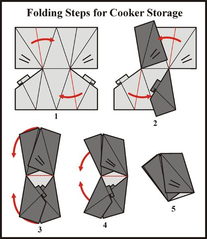 File:Sunny Cooker - Storage Folding Steps.jpg