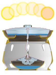 Eliodomestico Solar Still schematic