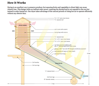 Solar dryer schematic, Mother Earth News, 2-18-15