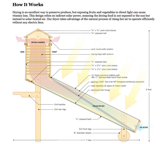 File:Solar dryer schematic, Mother Earth News, 2-18-15.png