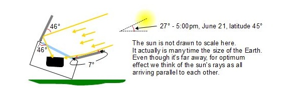 File:Solar reflector theory 3, 12-11.jpg