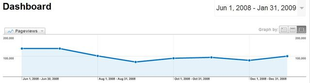 File:Pageviews-June08-January09.JPG