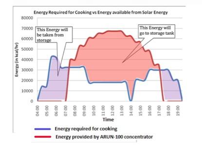 File:Energy needs graph, Ajay Chandak, 8-12-14.jpg