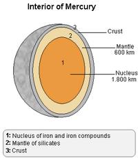 Mercury inside Lmb