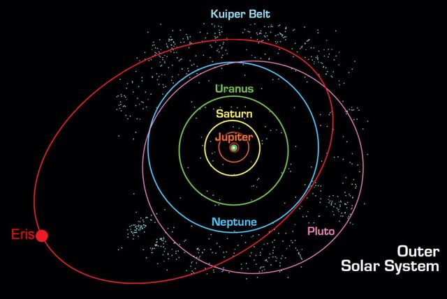 File:Orbit of Eris.jpg