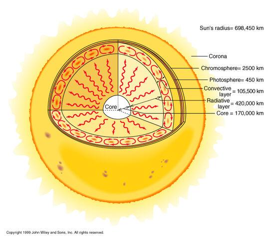 File:Sun interior.jpg
