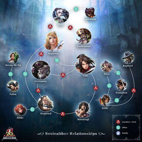 File:Soul Calibur Relationship Tree.jpg