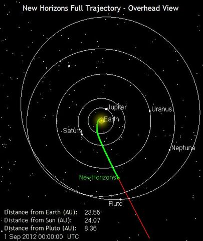 File:New Horizons Full Trajectory.jpg