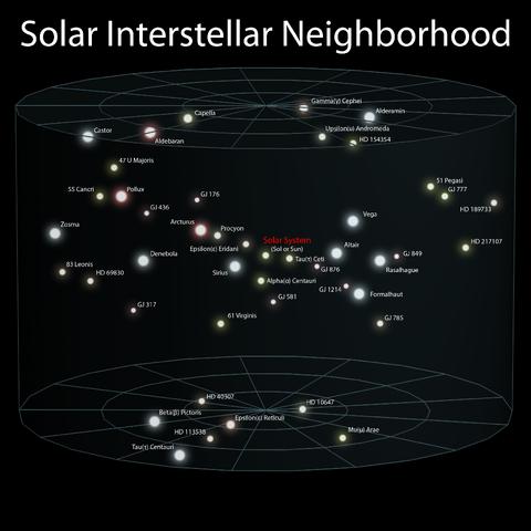 File:3 Solar Interstellar Neighborhood (ELitU).png