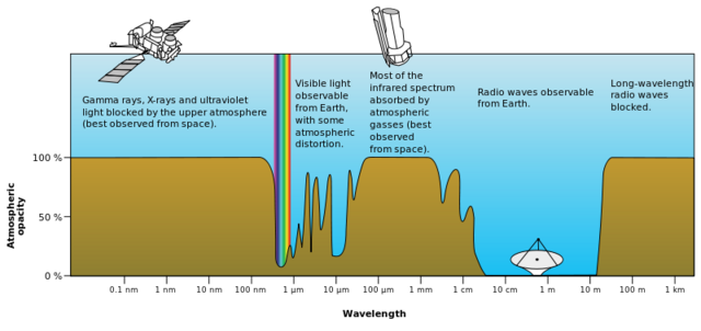 File:Atmospheric electromagnetic opacity.png