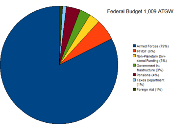 Eteno Federal Spending