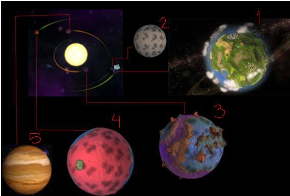 Planetas del sistema sollar