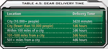 4.5 Gear Delivery Time
