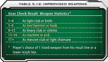 5.12 Improvised Weapons