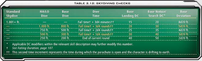 2.12 Skydiving Checks