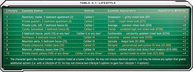 4.1 Lifestyle