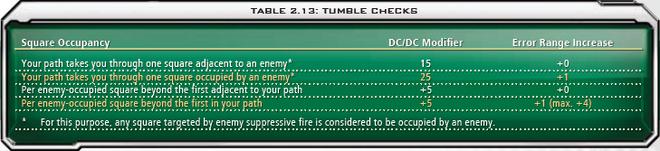 2.13 Tumble Checks
