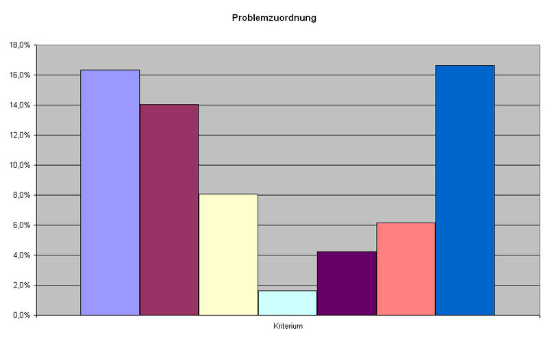 Bad Kissingen Problemzuordnung.jpeg
