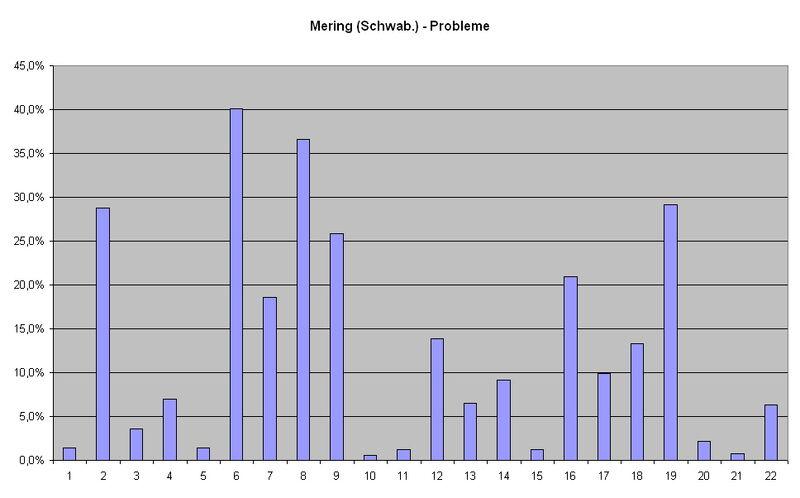 Mering (Schwab.) Probleme