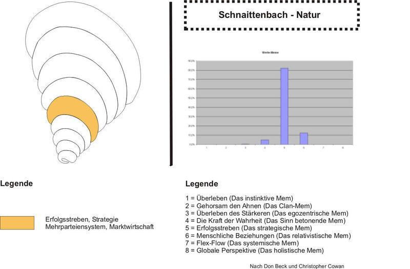 Schnaittenbach Natur