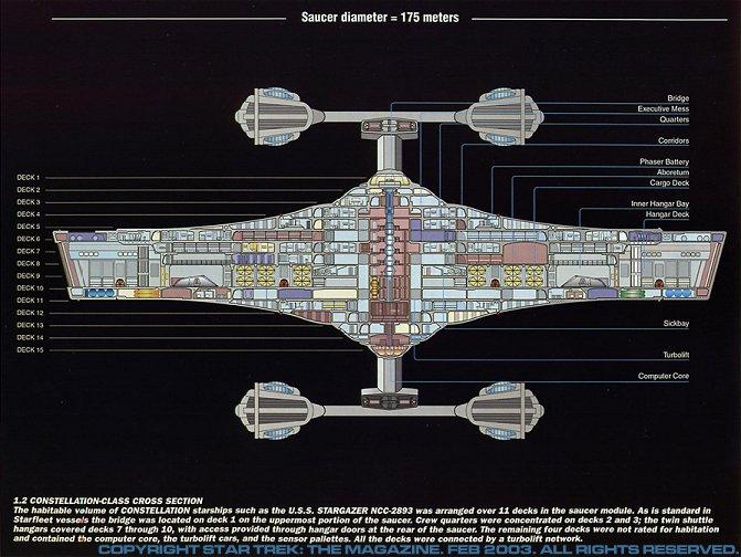 Category:Constellation_class_starships on Star Trek Deep Space Nine Blueprints