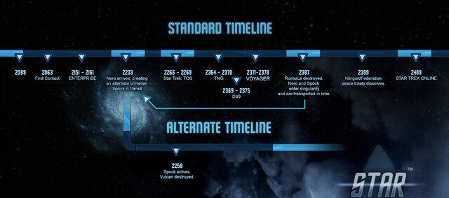 File:STO timeline diagram.jpg