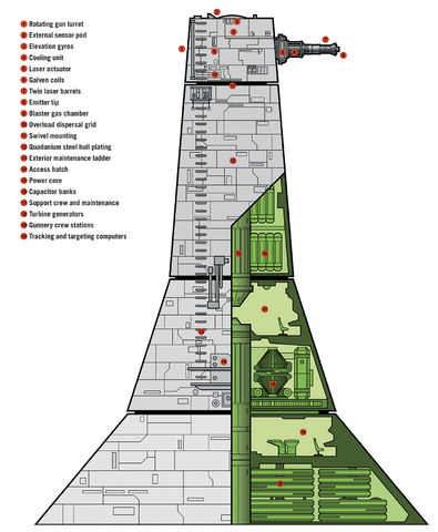 File:XX9 Turbolaser Tower diagram.png