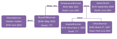 Brennan Family Tree