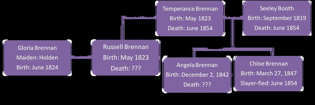 File:Brennan Family Tree.png
