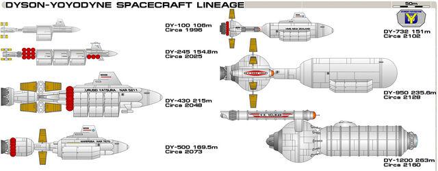 File:Dy-class chart.jpg