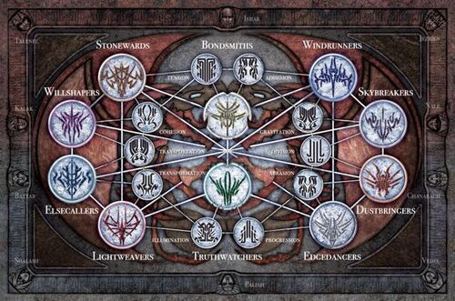 Knights Radiant      Stormlight       Archive    Wiki   FANDOM powered