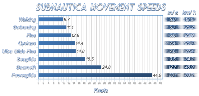 File:Subnautica Mvmt Speed.png