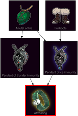 ResearchTree Atmosring