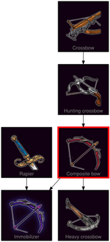 ResearchTree Composite bow
