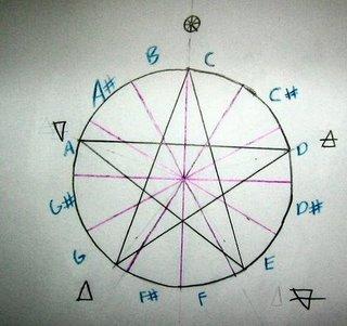 File:Pentagramic Scale.jpg