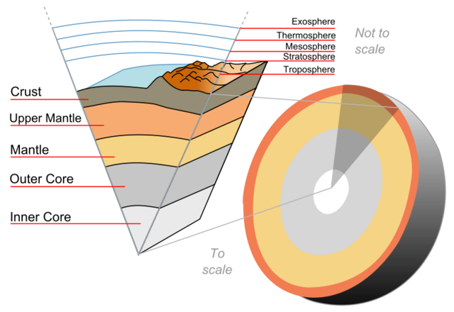 File:Earth layers.png