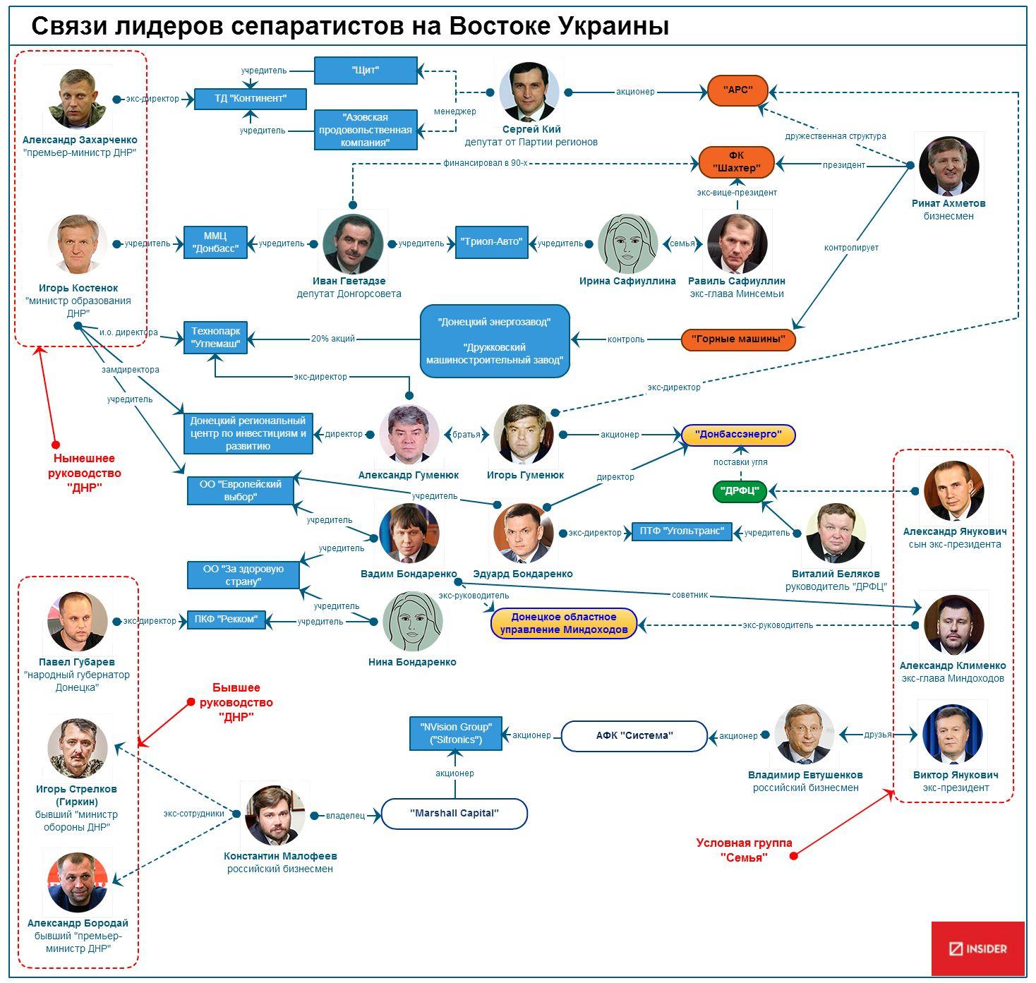 Zaharchenko-relationships.jpg