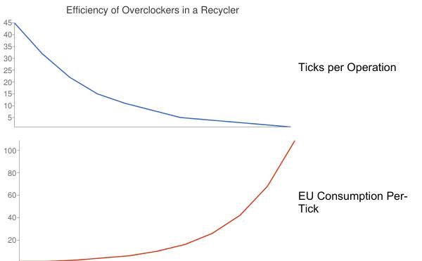 Efficiency of Overclockers in Recycler