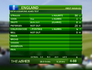 England Batting Scorecard