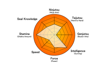 Kantaro stats