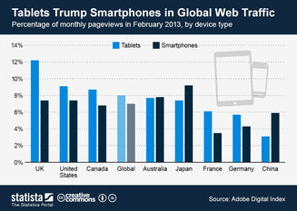 ChartOfTheDay 979 Mobile share of global web traffic in February 2013 n
