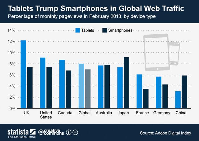 File:ChartOfTheDay 979 Mobile share of global web traffic in February 2013 n.jpg