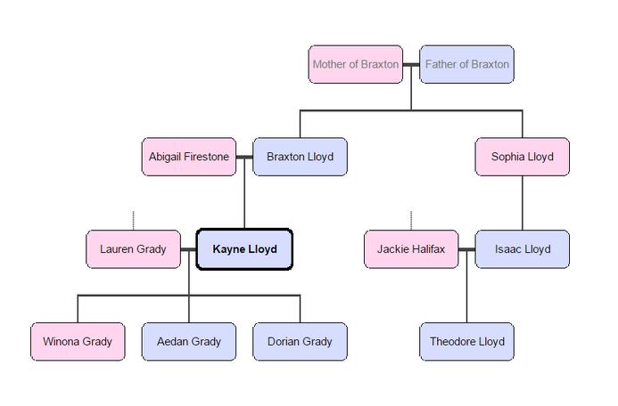 Kayne lloyd family tree