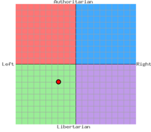 Asdf Mapping's political compass