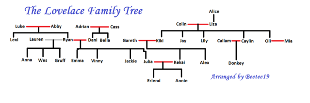 File:Lovelace family tree.png