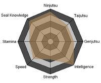 Katsuki Stats